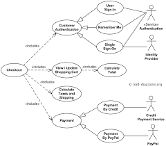 best photos of uml use case diagram example   use case diagram    use case diagram examples