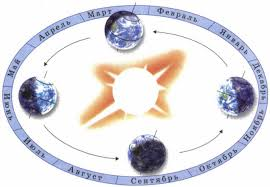 Картинки по запросу фото какой скоростью земля вокруг солнца