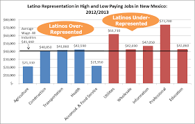 latinos are concentrated in low wage industries guinn center for latino representation in high and low paying jobs in new
