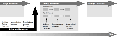 the processes of organization and management an organizational a diagram of organizational processes