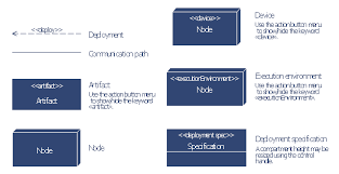 uml deployment diagram  design elements   uml deployment diagram    uml deployment diagram symbols  node  execution environment  device  deployment specification  deployment