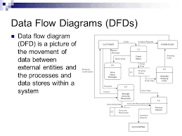 information management unit  so  describe data flow diagrams    data flow diagrams  dfds  data flow diagram  dfd  is a picture of