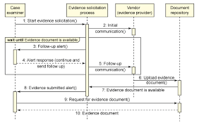 soa in practice  case study in bpel and scabpel sequence diagram