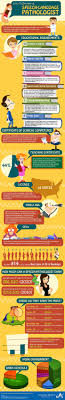 best images about future job speech therapist learn how to become a speech pathologist in this infographic by advanced medical