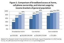 exploration of the digital divide  phase    digital americaexploration of the digital divide  phase