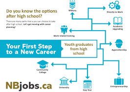 explore careers education and training nbjobs
