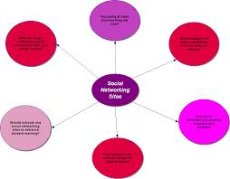 short essay on disadvantages of social networking sites   essaydisadvantage of social networking sites essay general
