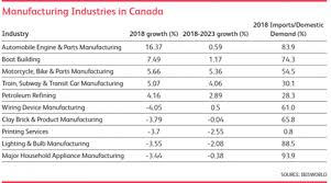 The State of Canadian Manufacturing: <b>Winners</b> and <b>Losers</b> in 2018 ...