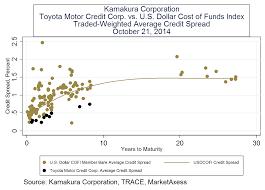 Toyota Financial Statement Donald R Van Deventer39s Blog Us Corporate Bond Statistics For