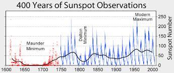 Solar - Minimum incoming Images?q=tbn:ANd9GcQvt2-8NSSzA_f6rt5Xl6vGRYuo6ufnuPpQHnCJxzclFEw6VaXSxw