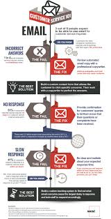 infographic elevating the email customer service experience