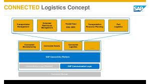 「connected logistics」の画像検索結果