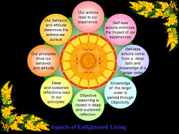 enlightened living a seamless blend of three pathways for self enlightened living occurs only through three pathways our body and its capability to act or engage in physical activities our mind and its ability to feel