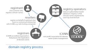 Domain Name Registration Process | ICANN WHOIS