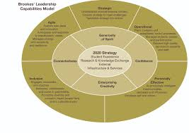 personal development and review directorate of human resources how was the leadership capabilities model created
