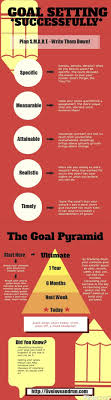 17 best ideas about achieving goals steps to goal setting i live by this not just plan smart but