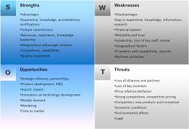 swot strengths weaknesses opportunities threats what is philip