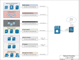 logical vlan visio diagram  template    lessons in techlogical vlan visio diagram  template