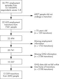 employment transitions and mental health an analysis from the figure