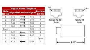 rs to rj wiring diagram rs image wiring wiring diagram of inline rj45 coupler wiring wiring diagrams on rs232 to rj45 wiring diagram