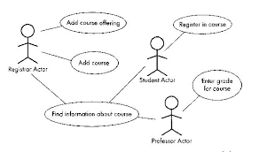 cs software engineering ithere are three actors  registrar  student  professor   and there are five use cases  the  quot find information about course quot  use case is vague and probably the