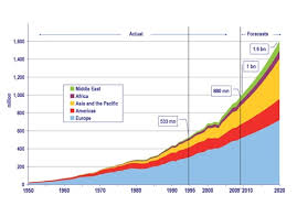 Changes in Tourist numbers - <b>1950</b> - 2020 - MYP Geo - CDN