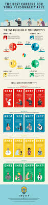 17 best ideas about career assessment test the best jobs for all 16 myers briggs personality types in one infographic paul · assessment createdtype assessmentcareer