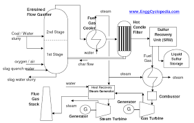 typical process flow diagram of igcc plant   enggcyclopediatypical process flow diagram of igcc plant