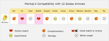 Monkey <b>Love</b> Compatibility, Relationship, Best Matches, Marriage
