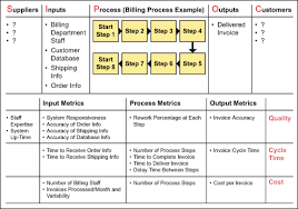 sipoc leads to process mapping and project selectionexample of a sipoc diagram