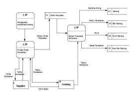 level  data flow diagram   wedocablelevel  dfd example