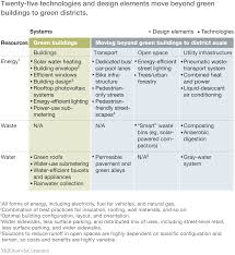 building the cities of the future green districts mckinsey twenty five technologies and design elements move beyond green buildings to green districts