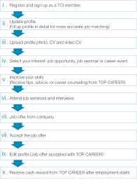 top career international about us workflow career support we offer you be an ambassador of top career and receive some a cash reward after successfully receiving and accepting a job offer