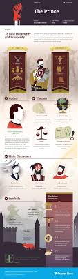 17 best ideas about night elie wiesel summary music this the prince infographic from course hero is as awesome as it is helpful