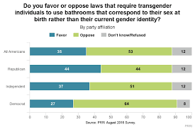 majority of americans support trans bathroom access lgbt rights the vast majority of americans believe that democrats are at least somewhat friendly to lgbt people and that republicans are hostile towards lgbt people