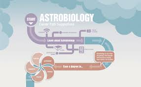 careers astrobiology career path illustration