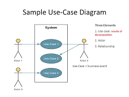 use case diagram  ucd  yong choi bpa  what is ucd  a use case is a    sample use case diagram three elements   use case  results of decomposition