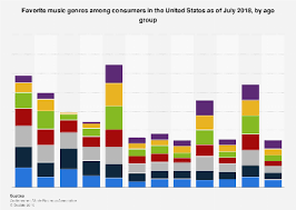 Favorite music genres in the U.S. <b>2018</b>, by <b>age</b>