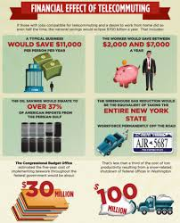 telecommuting saves money for employers and employees infographic on telecommuting benefits