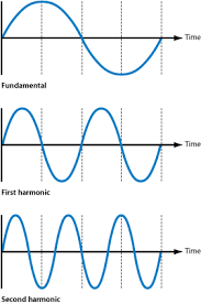 what is sound diagram showing a sound    s fundamental frequency  first harmonic  and second harmonic
