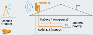 <b>Антенны 3G</b>/<b>4G</b> MIMO