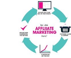 Image result for affiliate marketing banner