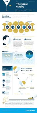 best ideas about the great gatsby book the great the great gatsby infographic course hero