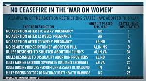 Image result for republican war against women