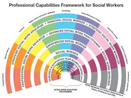 the future of social work cpd training    training  amp  development