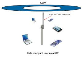 wireless network design   antenna gain considerations   l com comwifi antenna  diagram