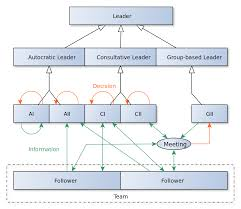 what is the role of the context contingency approaches to vroom and yetton s leadership decision tree shows leaders which styles will be most effective in different situations