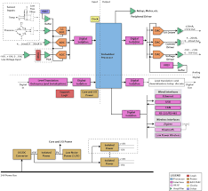 programmable logic controller block diagram   electronic productsprogrammable logic controller block diagram