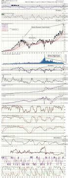gonzalo raffo infonews 02 01 17 jp morgan monthly chart