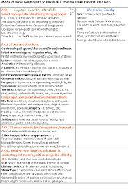 great gatsby themes essay